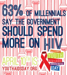 63% of millennials say the Government shoud spend more on HIV.