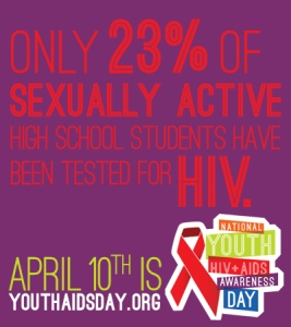 Only 23% of sexually active high school students have been tested for HIV.
